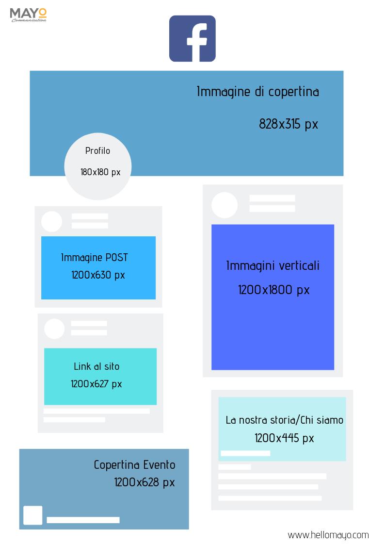 Box riassuntivo delle dimensioni delle immagini di facebook