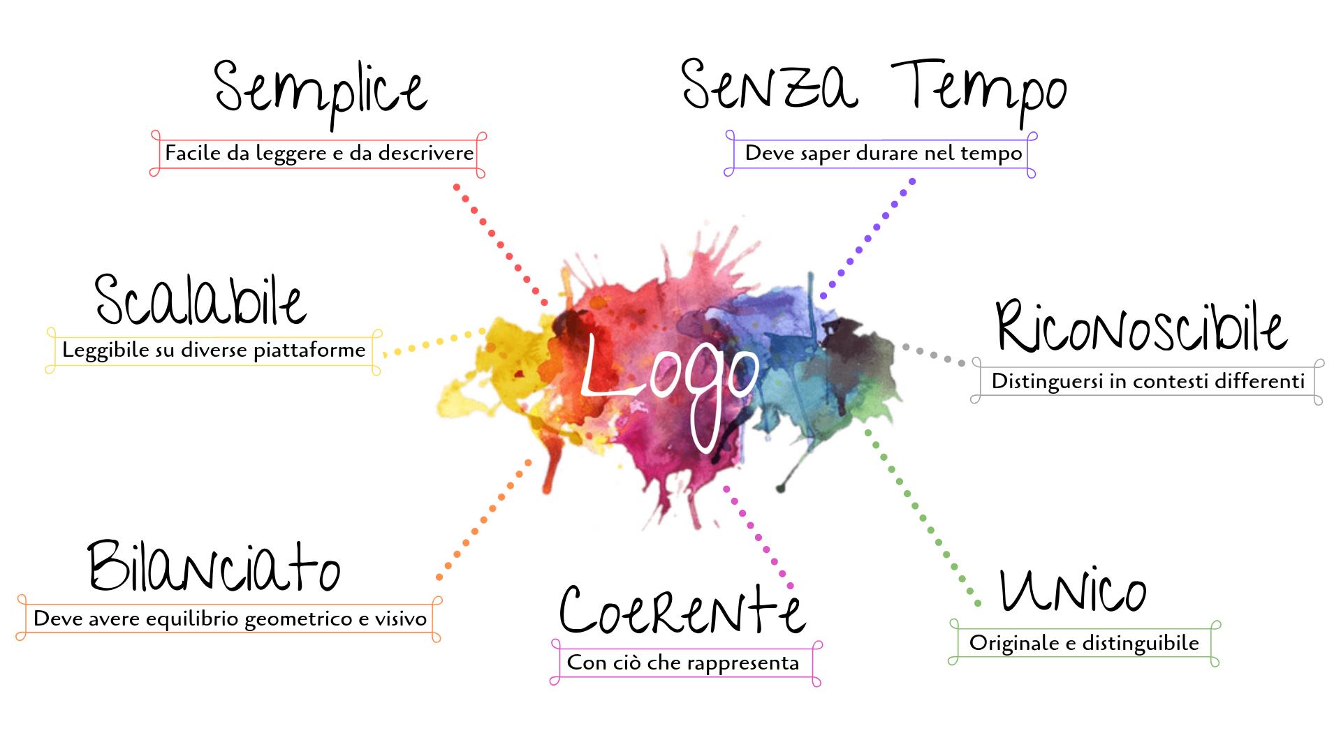 Elenco caratteristiche di un logo