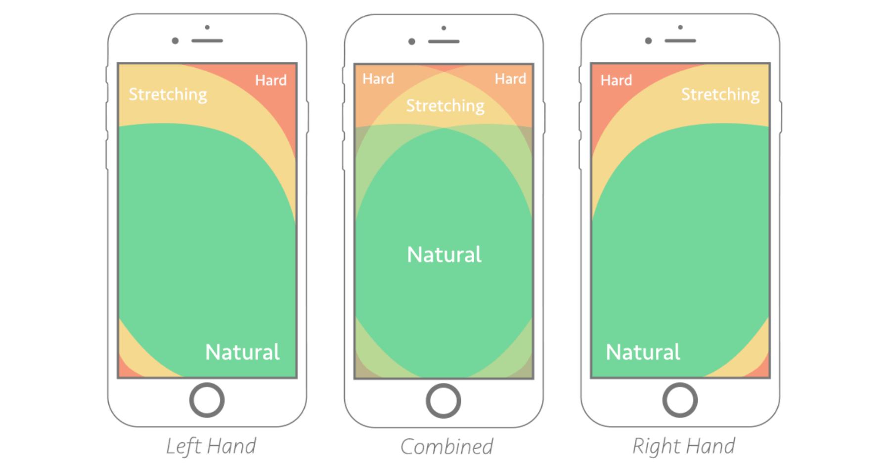 utilizzo di un dispositivo mobile in ottica thumb friendly